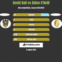 David Ball vs Aiden O'Neill h2h player stats