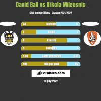 David Ball vs Nikola Mileusnic h2h player stats