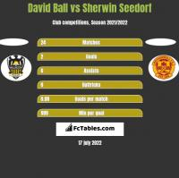 David Ball vs Sherwin Seedorf h2h player stats