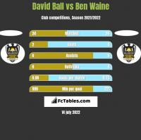 David Ball vs Ben Waine h2h player stats