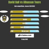 David Ball vs Alhassan Toure h2h player stats