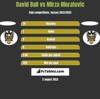 David Ball vs Mirza Muratovic h2h player stats