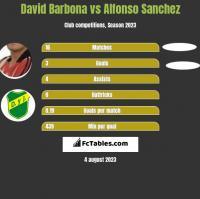 David Barbona vs Alfonso Sanchez h2h player stats
