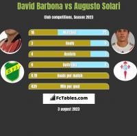David Barbona vs Augusto Solari h2h player stats