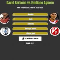 David Barbona vs Emiliano Aguero h2h player stats