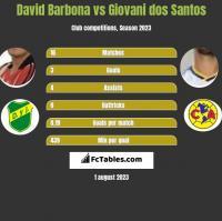David Barbona vs Giovani dos Santos h2h player stats