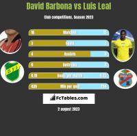 David Barbona vs Luis Leal h2h player stats