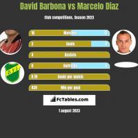 David Barbona vs Marcelo Diaz h2h player stats