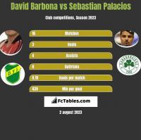David Barbona vs Sebastian Palacios h2h player stats