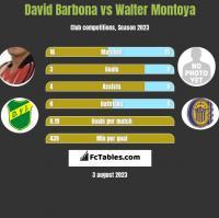 David Barbona vs Walter Montoya h2h player stats