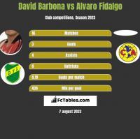 David Barbona vs Alvaro Fidalgo h2h player stats