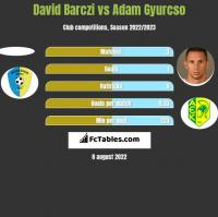 David Barczi vs Adam Gyurcso h2h player stats