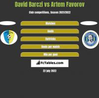 David Barczi vs Artem Favorov h2h player stats