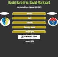 David Barczi vs David Markvart h2h player stats