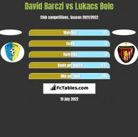 David Barczi vs Lukacs Bole h2h player stats