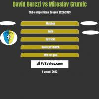 David Barczi vs Miroslav Grumic h2h player stats
