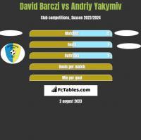 David Barczi vs Andriy Yakymiv h2h player stats