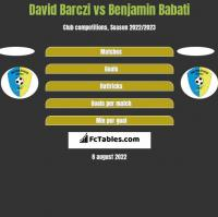 David Barczi vs Benjamin Babati h2h player stats