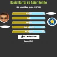 David Barral vs Asier Benito h2h player stats