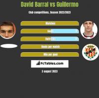 David Barral vs Guillermo h2h player stats