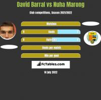 David Barral vs Nuha Marong h2h player stats