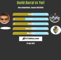 David Barral vs Yuri h2h player stats