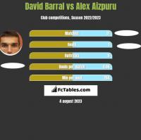 David Barral vs Alex Aizpuru h2h player stats