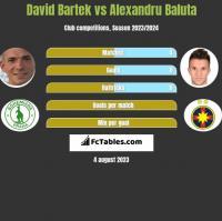 David Bartek vs Alexandru Baluta h2h player stats