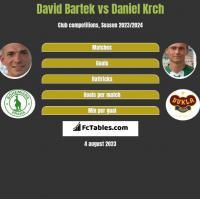 David Bartek vs Daniel Krch h2h player stats