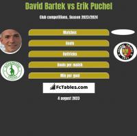 David Bartek vs Erik Puchel h2h player stats