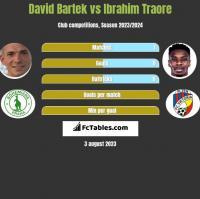 David Bartek vs Ibrahim Traore h2h player stats