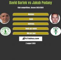 David Bartek vs Jakub Podany h2h player stats