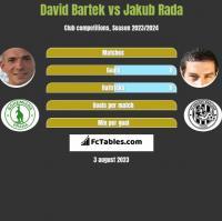 David Bartek vs Jakub Rada h2h player stats
