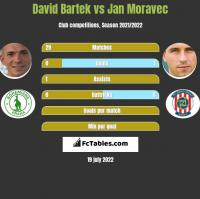 David Bartek vs Jan Moravec h2h player stats