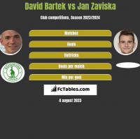 David Bartek vs Jan Zaviska h2h player stats