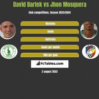 David Bartek vs Jhon Mosquera h2h player stats