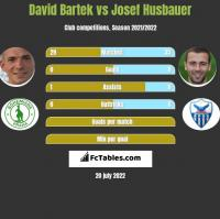 David Bartek vs Josef Husbauer h2h player stats
