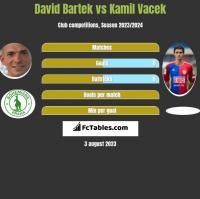 David Bartek vs Kamil Vacek h2h player stats