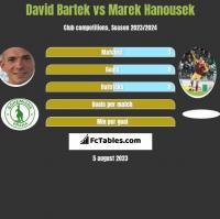 David Bartek vs Marek Hanousek h2h player stats