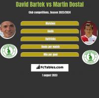 David Bartek vs Martin Dostal h2h player stats