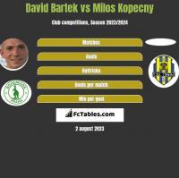 David Bartek vs Milos Kopecny h2h player stats