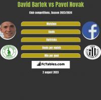 David Bartek vs Pavel Novak h2h player stats