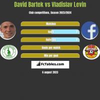 David Bartek vs Vladislav Levin h2h player stats