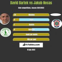 David Bartek vs Jakub Necas h2h player stats