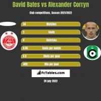 David Bates vs Alexander Corryn h2h player stats