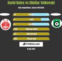 David Bates vs Dimitar Velkovski h2h player stats