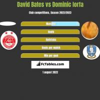 David Bates vs Dominic Iorfa h2h player stats