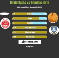 David Bates vs Dominic Iorfa h2h player stats