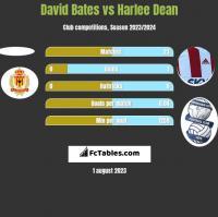 David Bates vs Harlee Dean h2h player stats