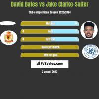 David Bates vs Jake Clarke-Salter h2h player stats